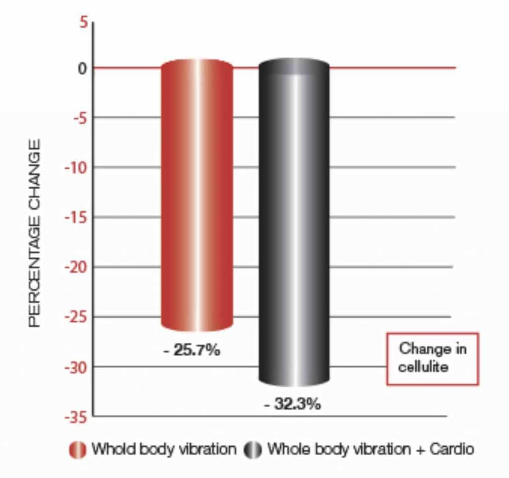 Graph showing how vibration exercise reduces cellulite